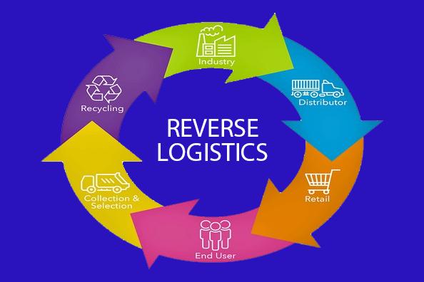 Reverse Logistics & Its Importance